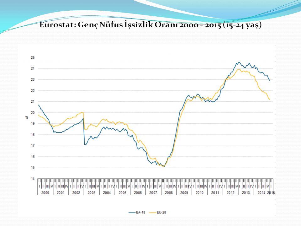 Eurostat: Genç Nüfus İşsizlik Oranı 2000 - 2015 (15-24 yaş)