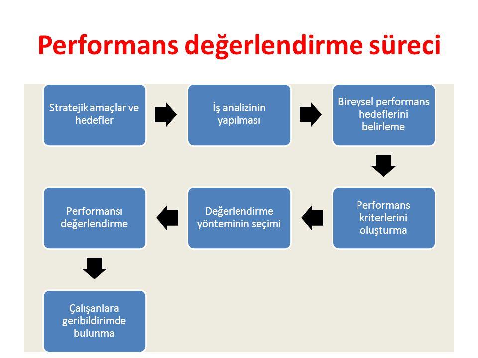 Performans değerlendirme süreci Stratejik amaçlar ve hedefler İş analizinin yapılması Bireysel performans hedeflerini belirleme Performans kriterlerin