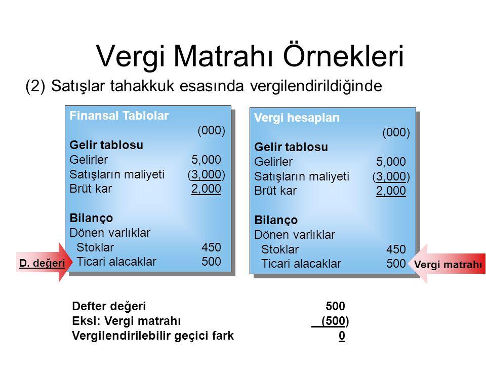 (2)Satışlar tahakkuk esasında vergilendirildiğinde Vergi Matrahı Örnekleri Finansal Tablolar (000) Gelir tablosu Gelirler5,000 Satışların maliyeti(3,0