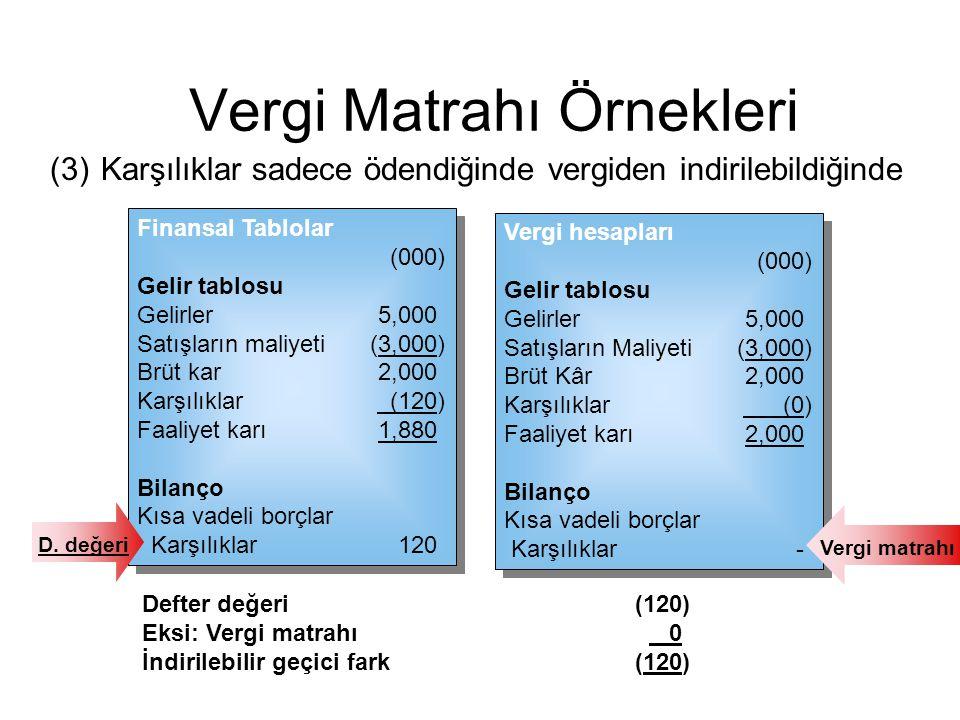 (3)Karşılıklar sadece ödendiğinde vergiden indirilebildiğinde Vergi hesapları (000) Gelir tablosu Gelirler 5,000 Satışların Maliyeti (3,000) Brüt Kâr2