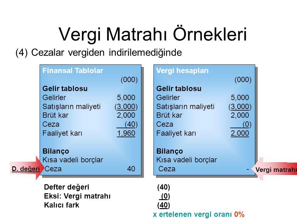 (4)Cezalar vergiden indirilemediğinde Vergi hesapları (000) Gelir tablosu Gelirler 5,000 Satışların maliyeti (3,000) Brüt kar 2,000 Ceza (0) Faaliyet