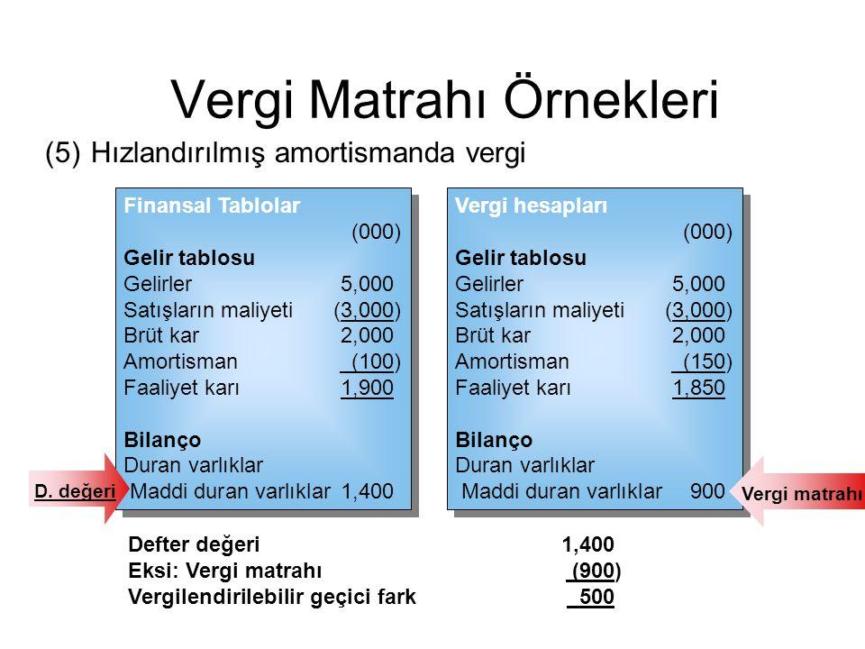 (5)Hızlandırılmış amortismanda vergi Vergi hesapları (000) Gelir tablosu Gelirler 5,000 Satışların maliyeti (3,000) Brüt kar 2,000 Amortisman (150) Fa