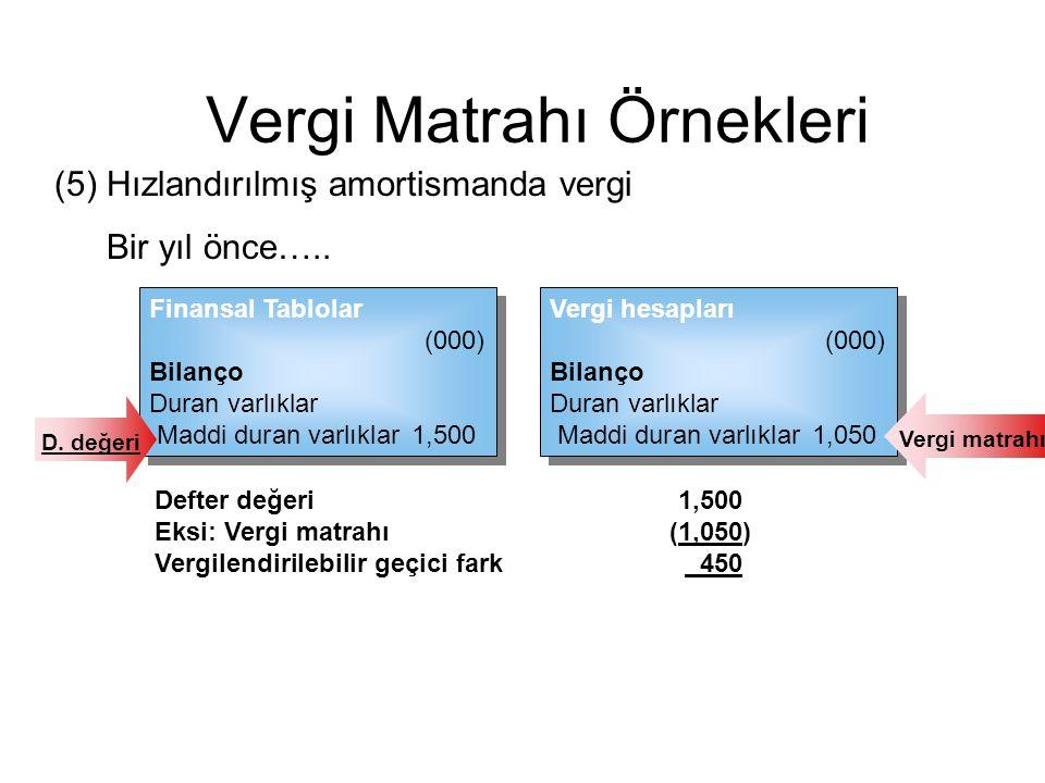 (5)Hızlandırılmış amortismanda vergi Vergi hesapları (000) Bilanço Duran varlıklar Maddi duran varlıklar 1,050 Vergi hesapları (000) Bilanço Duran var