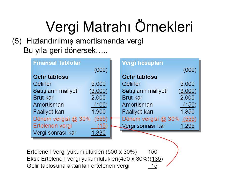 (5) Hızlandırılmış amortismanda vergi Vergi hesapları (000) Gelir tablosu Gelirler 5,000 Satışların maliyeti (3,000) Brüt kar 2,000 Amortisman (150) F