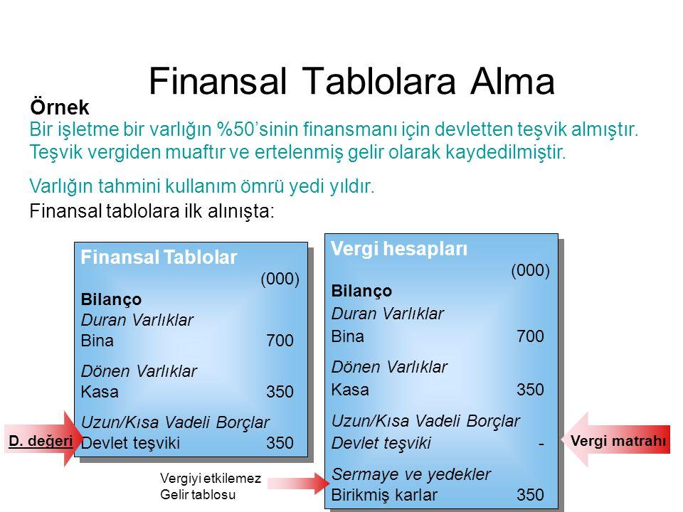 Finansal tablolara ilk alınışta: Örnek Bir işletme bir varlığın %50'sinin finansmanı için devletten teşvik almıştır. Teşvik vergiden muaftır ve ertele