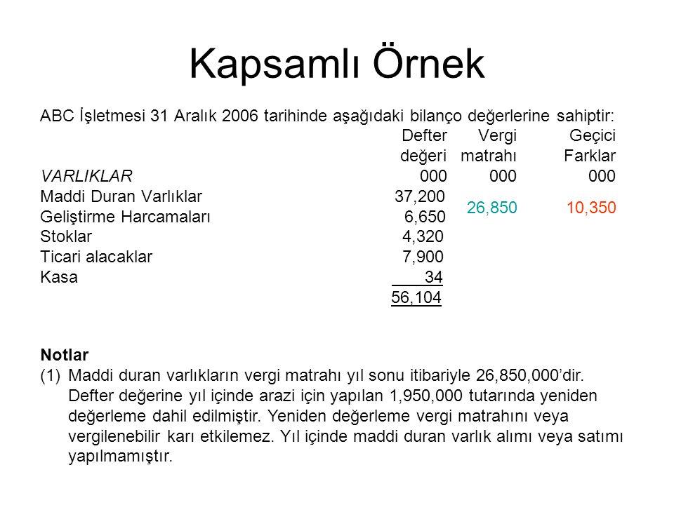 26,85010,350 Kapsamlı Örnek ABC İşletmesi 31 Aralık 2006 tarihinde aşağıdaki bilanço değerlerine sahiptir: DefterVergiGeçici değerimatrahıFarklar VARL