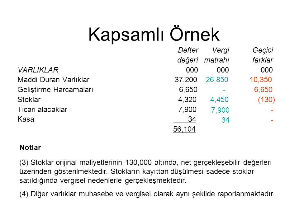 4,450(130) DefterVergiGeçici değerimatrahıfarklar VARLIKLAR 000 000000 Maddi Duran Varlıklar 37,200 26,850 10,350 Geliştirme Harcamaları 6,650 - 6,650