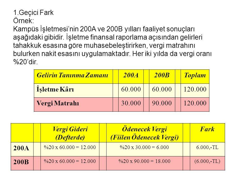 (5)Hızlandırılmış amortismanda vergi Vergi hesapları (000) Gelir tablosu Gelirler 5,000 Satışların maliyeti (3,000) Brüt kar 2,000 Amortisman (150) Faaliyet karı 1,850 Bilanço Duran varlıklar Maddi duran varlıklar 900 Vergi hesapları (000) Gelir tablosu Gelirler 5,000 Satışların maliyeti (3,000) Brüt kar 2,000 Amortisman (150) Faaliyet karı 1,850 Bilanço Duran varlıklar Maddi duran varlıklar 900 Finansal Tablolar (000) Gelir tablosu Gelirler 5,000 Satışların maliyeti (3,000) Brüt kar 2,000 Amortisman (100) Faaliyet karı 1,900 Bilanço Duran varlıklar Maddi duran varlıklar1,400 Finansal Tablolar (000) Gelir tablosu Gelirler 5,000 Satışların maliyeti (3,000) Brüt kar 2,000 Amortisman (100) Faaliyet karı 1,900 Bilanço Duran varlıklar Maddi duran varlıklar1,400 Defter değeri 1,400 Eksi: Vergi matrahı (900) Vergilendirilebilir geçici fark 500 Vergi Matrahı Örnekleri D.