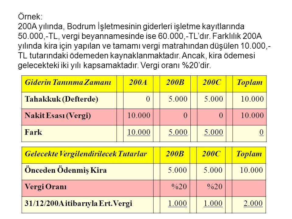 Örnek: 200A yılında, Bodrum İşletmesinin giderleri işletme kayıtlarında 50.000,-TL, vergi beyannamesinde ise 60.000,-TL'dır. Farklılık 200A yılında ki