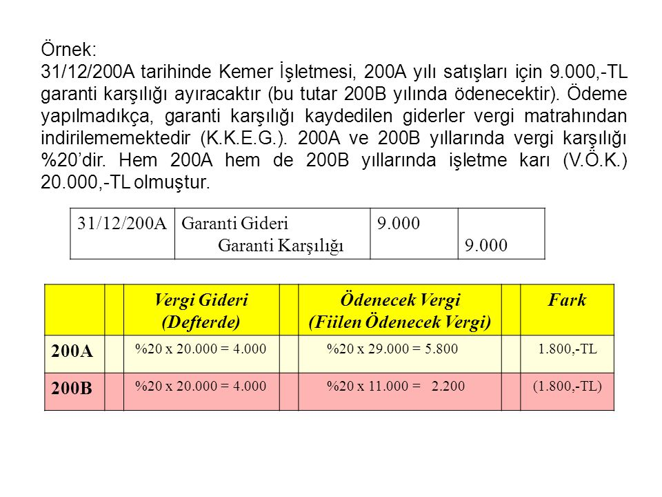26,85010,350 Kapsamlı Örnek ABC İşletmesi 31 Aralık 2006 tarihinde aşağıdaki bilanço değerlerine sahiptir: DefterVergiGeçici değerimatrahıFarklar VARLIKLAR 000 000000 Maddi Duran Varlıklar 37,200 Geliştirme Harcamaları 6,650 Stoklar 4,320 Ticari alacaklar 7,900 Kasa 34 56,104 Notlar (1)Maddi duran varlıkların vergi matrahı yıl sonu itibariyle 26,850,000'dir.