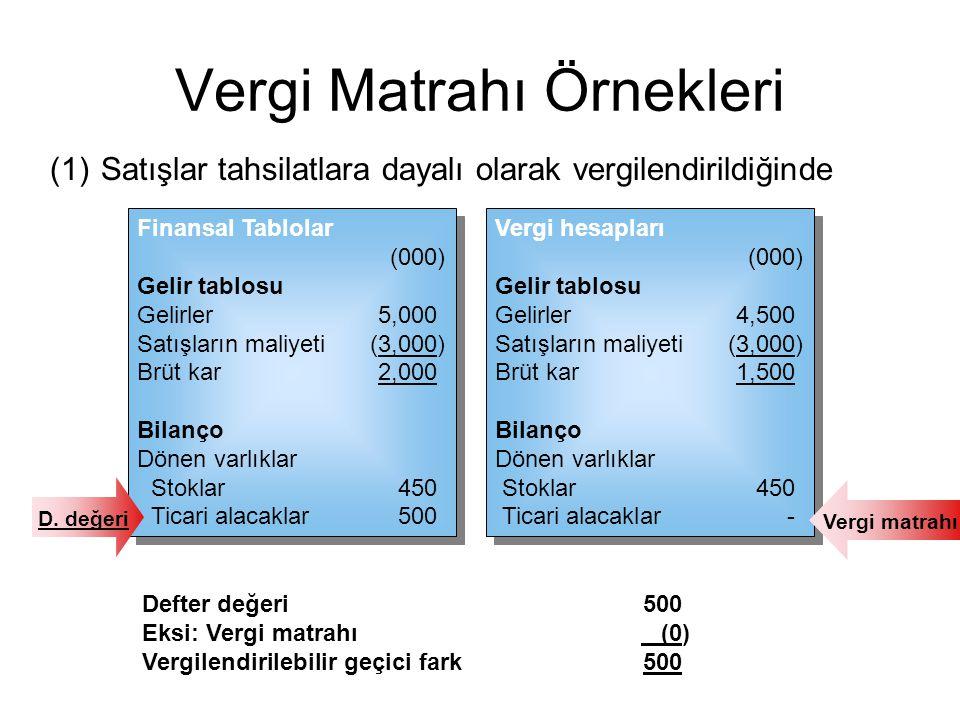 (2)Satışlar tahakkuk esasında vergilendirildiğinde Vergi Matrahı Örnekleri Finansal Tablolar (000) Gelir tablosu Gelirler5,000 Satışların maliyeti(3,000) Brüt kar2,000 Bilanço Dönen varlıklar Stoklar450 Ticari alacaklar500 Finansal Tablolar (000) Gelir tablosu Gelirler5,000 Satışların maliyeti(3,000) Brüt kar2,000 Bilanço Dönen varlıklar Stoklar450 Ticari alacaklar500 D.