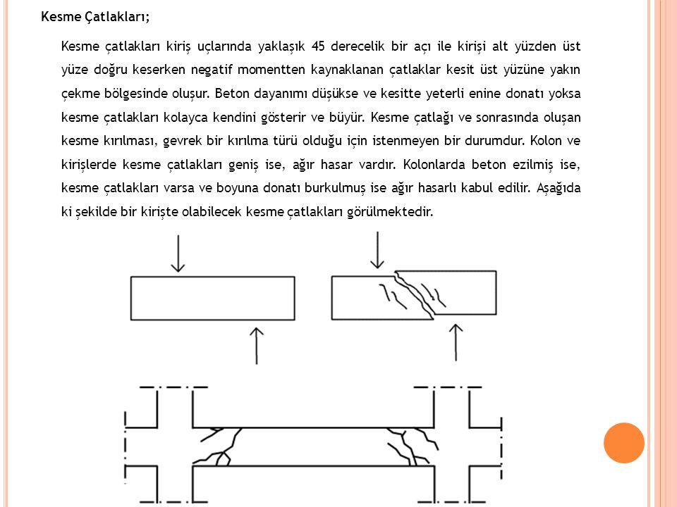 Çekme çatlağı Basınç ezilmesi yük Mesnet reaksiyonu Kesme (eğik eğilme) çatlağı
