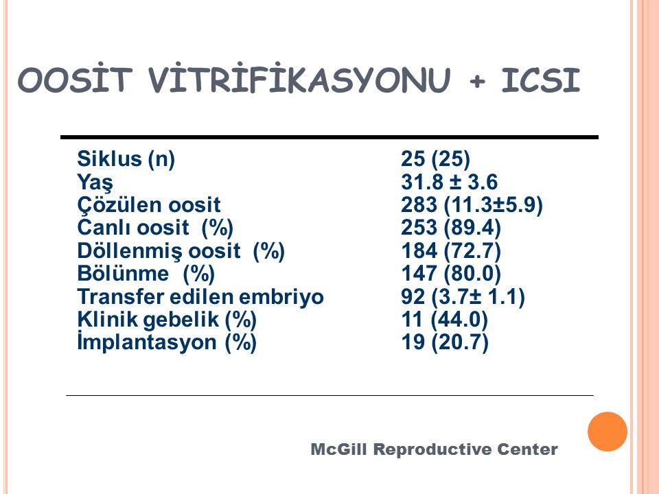 Siklus (n)25 (25) Yaş31.8 ± 3.6 Çözülen oosit283 (11.3±5.9) Canlı oosit (%)253 (89.4) Döllenmiş oosit (%)184 (72.7) Bölünme (%)147 (80.0) Transfer edilen embriyo92 (3.7± 1.1) Klinik gebelik (%)11 (44.0) İmplantasyon (%)19 (20.7) OOSİT VİTRİFİKASYONU + ICSI McGill Reproductive Center