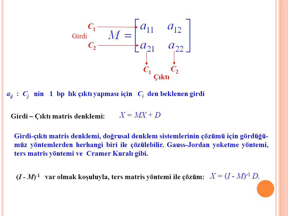 C2C2 C1C1 Girdi a ij : C j nin 1 bp lık çıktı yapması için C i den beklenen girdi Girdi – Çıktı matris denklemi: X = MX + D (I - M) -1 var olmak koşul