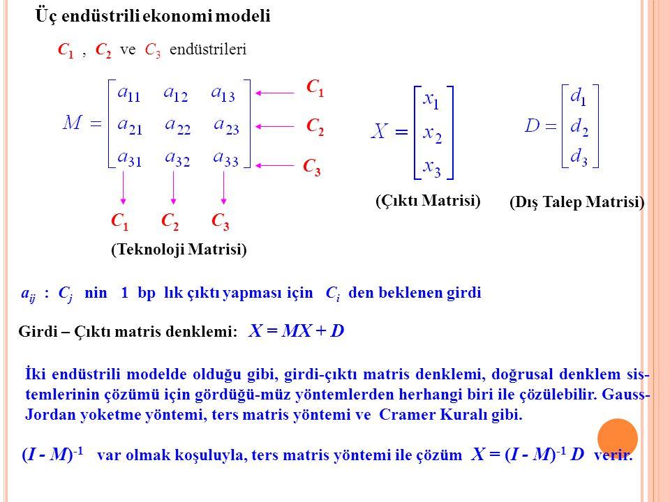 Üç endüstrili ekonomi modeli C 1, C2 C2 ve C3 C3 endüstrileri C1C1 C2C2 C3C3 (Teknoloji Matrisi) (Çıktı Matrisi) a ij : C j nin 1 bp lık çıktı yapması