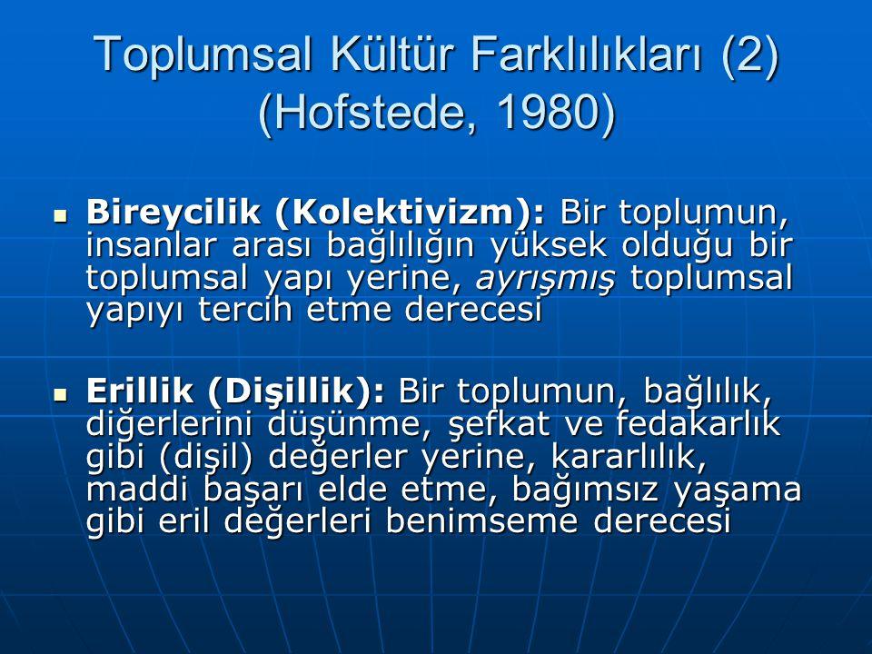 Toplumsal Kültür Farklılıkları (2) (Hofstede, 1980) Bireycilik (Kolektivizm): Bir toplumun, insanlar arası bağlılığın yüksek olduğu bir toplumsal yapı yerine, ayrışmış toplumsal yapıyı tercih etme derecesi Bireycilik (Kolektivizm): Bir toplumun, insanlar arası bağlılığın yüksek olduğu bir toplumsal yapı yerine, ayrışmış toplumsal yapıyı tercih etme derecesi Erillik (Dişillik): Bir toplumun, bağlılık, diğerlerini düşünme, şefkat ve fedakarlık gibi (dişil) değerler yerine, kararlılık, maddi başarı elde etme, bağımsız yaşama gibi eril değerleri benimseme derecesi Erillik (Dişillik): Bir toplumun, bağlılık, diğerlerini düşünme, şefkat ve fedakarlık gibi (dişil) değerler yerine, kararlılık, maddi başarı elde etme, bağımsız yaşama gibi eril değerleri benimseme derecesi