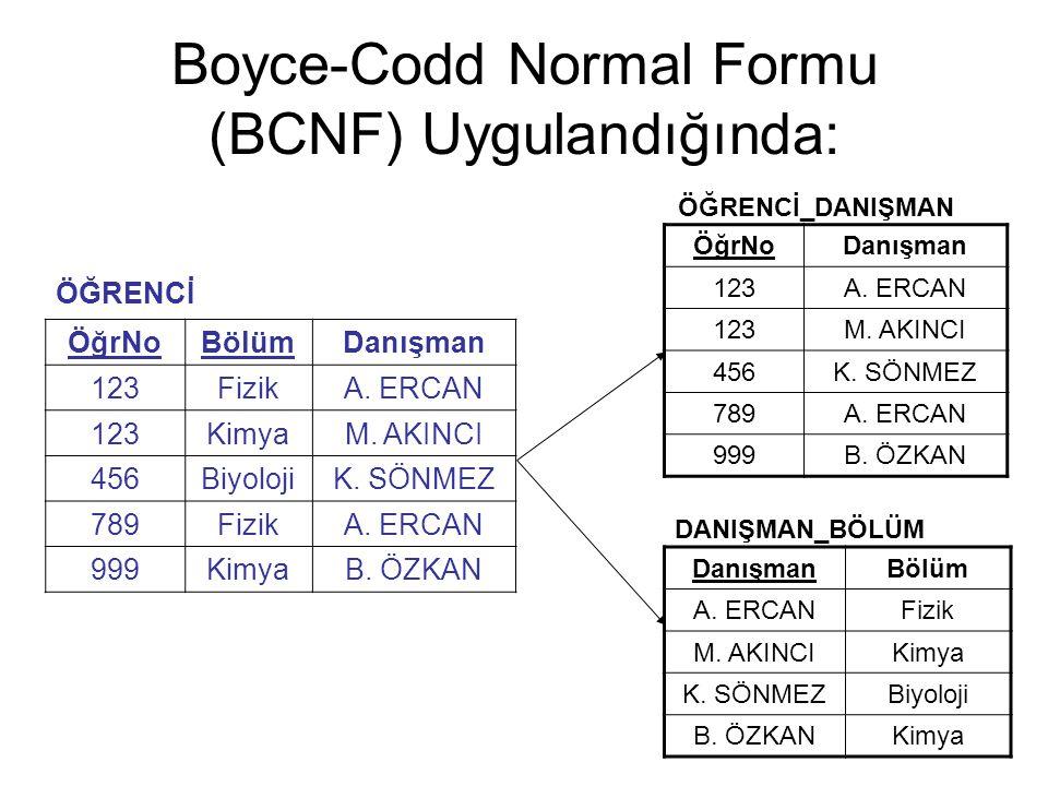 Boyce-Codd Normal Formu (BCNF) Uygulandığında: ÖĞRENCİ ÖğrNoBölümDanışman 123FizikA. ERCAN 123KimyaM. AKINCI 456BiyolojiK. SÖNMEZ 789FizikA. ERCAN 999