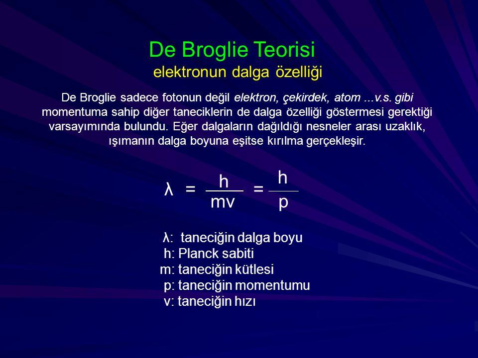 De Broglie Teorisi elektronun dalga özelliği λ: taneciğin dalga boyu h: Planck sabiti m: taneciğin kütlesi p: taneciğin momentumu v: taneciğin hızı = h p λ= h mv De Broglie sadece fotonun değil elektron, çekirdek, atom...v.s.