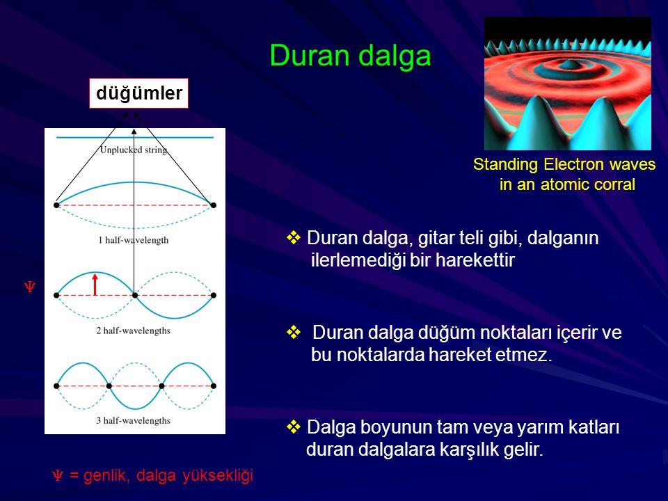 Duran dalga  Duran dalga, gitar teli gibi, dalganın ilerlemediği bir harekettir  Duran dalga düğüm noktaları içerir ve bu noktalarda hareket etmez.