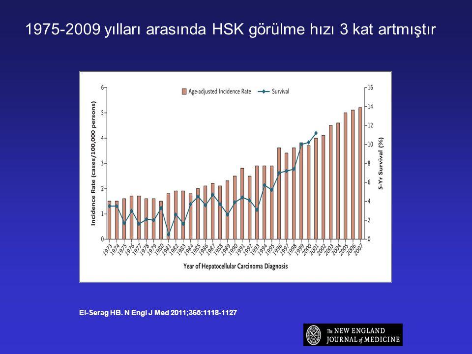 1975-2009 yılları arasında HSK görülme hızı 3 kat artmıştır El-Serag HB. N Engl J Med 2011;365:1118-1127