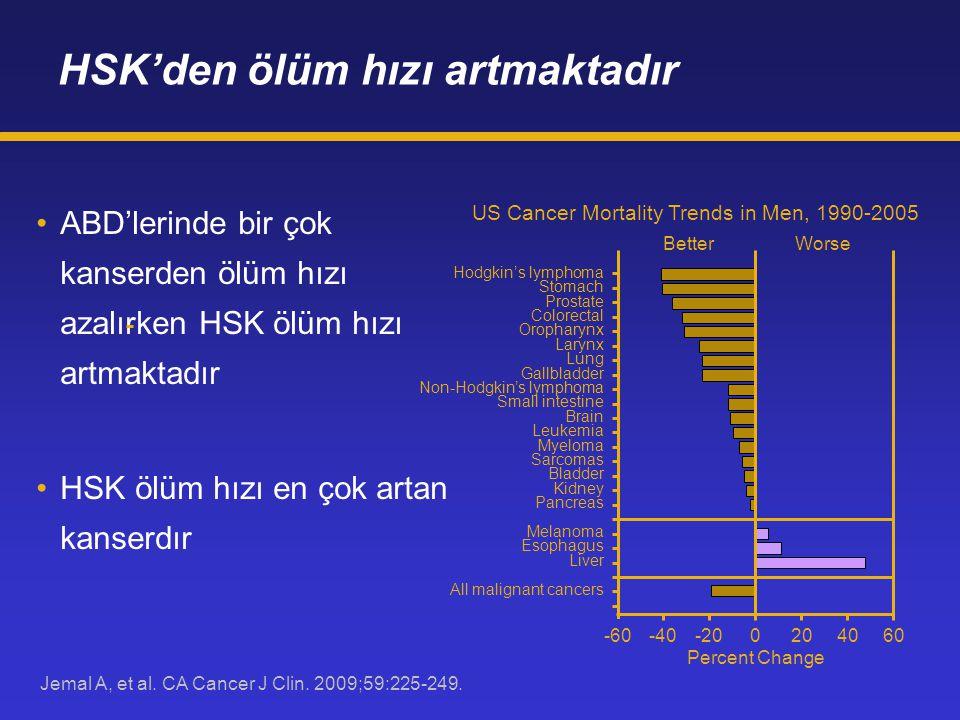 Jemal A, et al. CA Cancer J Clin. 2009;59:225-249. HSK'den ölüm hızı artmaktadır ABD'lerinde bir çok kanserden ölüm hızı azalırken HSK ölüm hızı artma