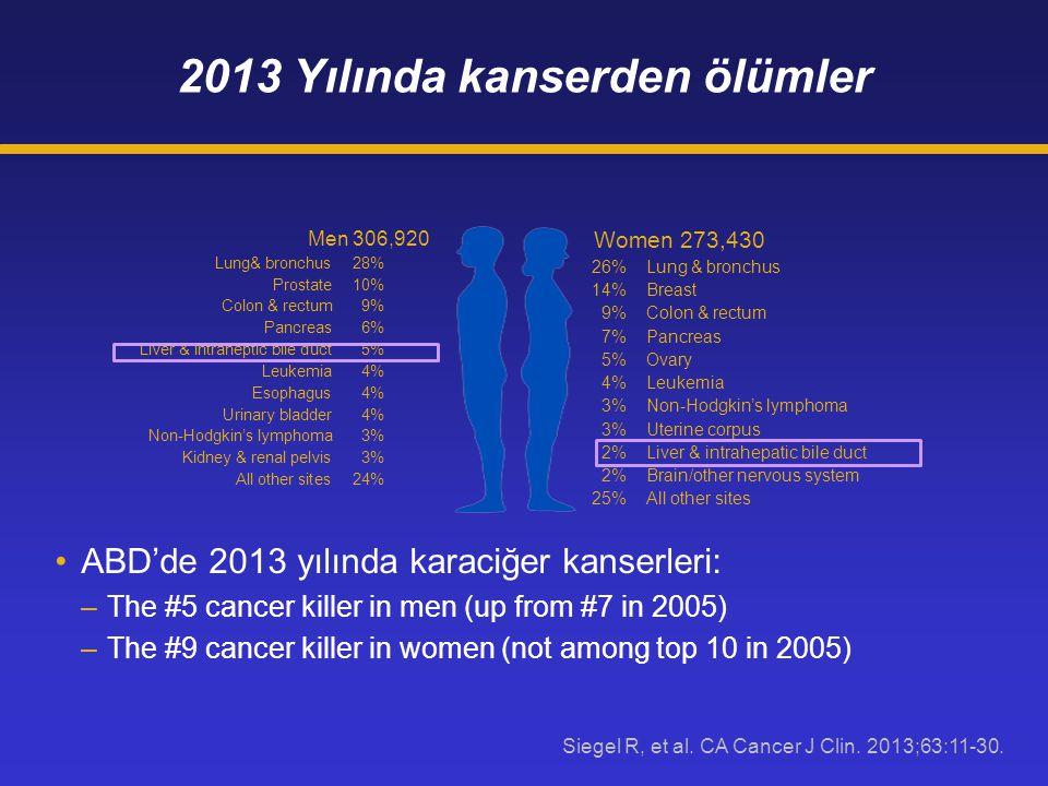2013 Yılında kanserden ölümler ABD'de 2013 yılında karaciğer kanserleri: –The #5 cancer killer in men (up from #7 in 2005) –The #9 cancer killer in women (not among top 10 in 2005) Men 306,920 Lung& bronchus28% Prostate10% Colon & rectum9% Pancreas6% Liver & intraheptic bile duct5% Leukemia4% Esophagus4% Urinary bladder4% Non-Hodgkin's lymphoma3% Kidney & renal pelvis3% All other sites24% Women 273,430 26%Lung & bronchus 14%Breast 9%Colon & rectum 7%Pancreas 5% Ovary 4%Leukemia 3%Non-Hodgkin's lymphoma 3%Uterine corpus 2%Liver & intrahepatic bile duct 2%Brain/other nervous system 25% All other sites Siegel R, et al.