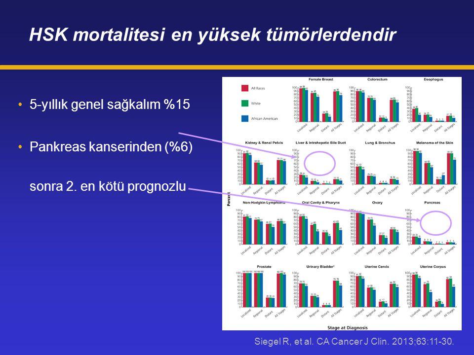 HSK mortalitesi en yüksek tümörlerdendir 5-yıllık genel sağkalım %15 Pankreas kanserinden (%6) sonra 2. en kötü prognozlu Siegel R, et al. CA Cancer J