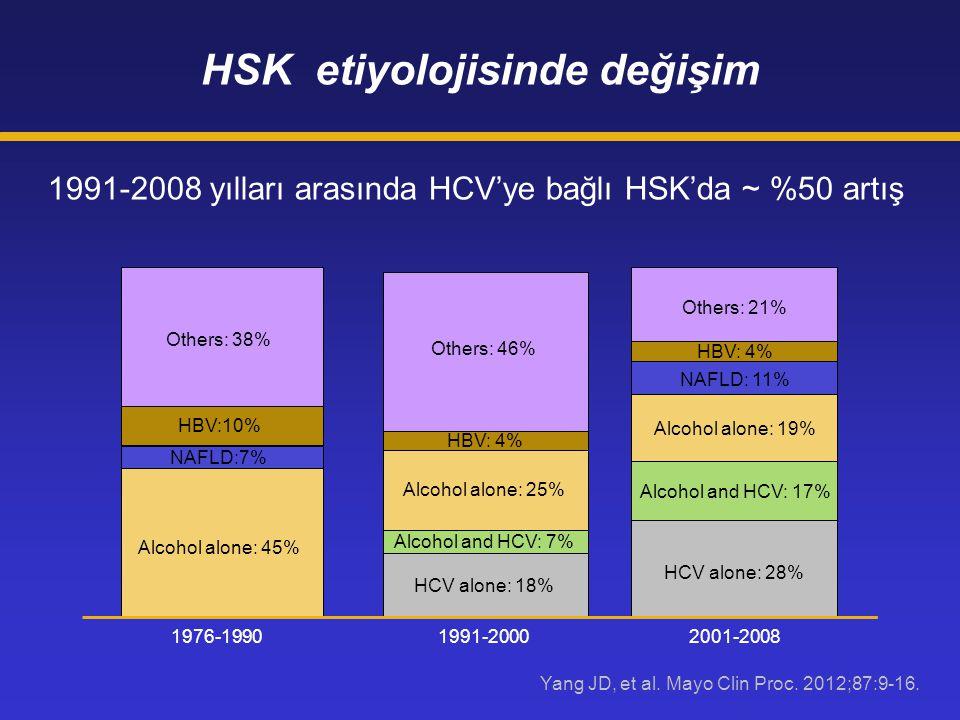 Others: 38% HBV:10% NAFLD:7% Alcohol alone: 45% 1976-1990 Others: 46% HBV: 4% Alcohol alone: 25% Alcohol and HCV: 7% HCV alone: 18% 1991-2000 Others: