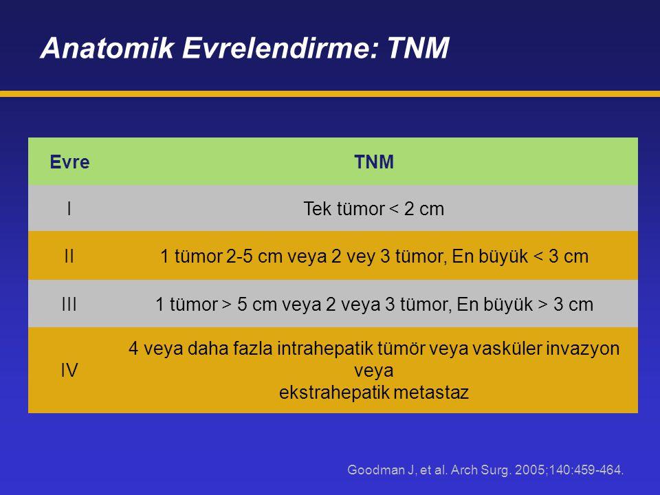 Anatomik Evrelendirme: TNM Goodman J, et al. Arch Surg. 2005;140:459-464. EvreTNM ITek tümor < 2 cm II1 tümor 2-5 cm veya 2 vey 3 tümor, En büyük < 3