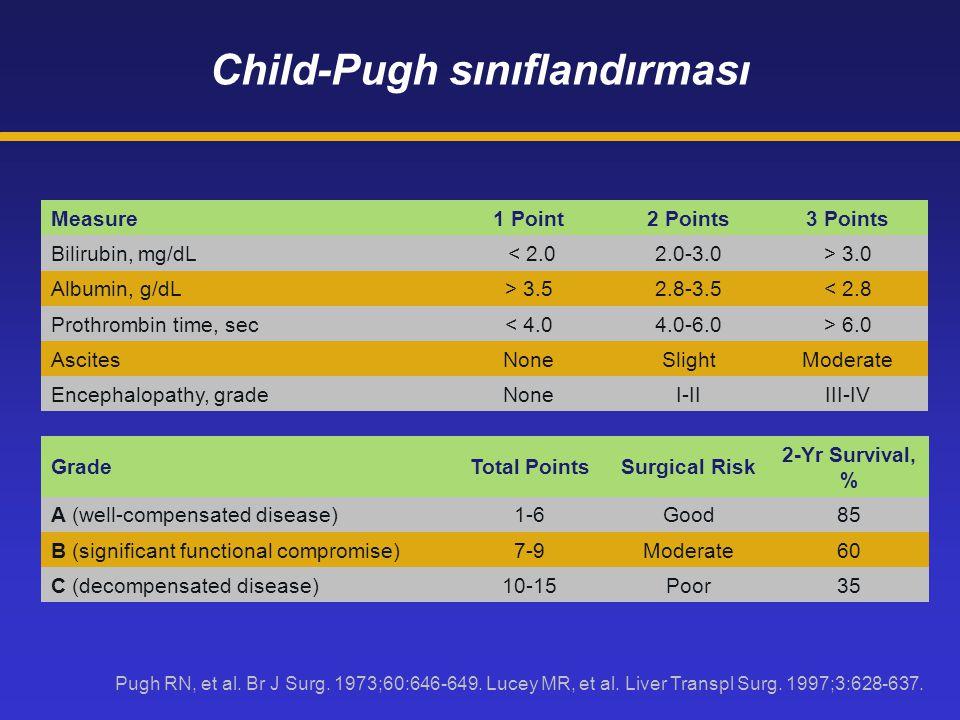 Child-Pugh sınıflandırması Pugh RN, et al. Br J Surg. 1973;60:646-649. Lucey MR, et al. Liver Transpl Surg. 1997;3:628-637. Measure1 Point2 Points3 Po