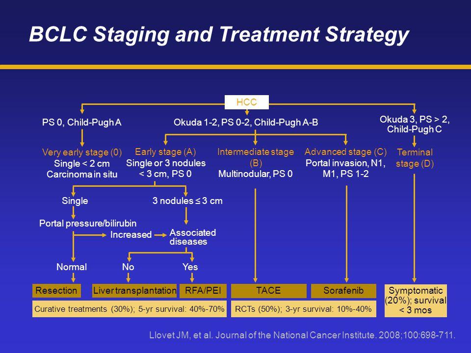 Liver transplantation RFA/PEI Curative treatments (30%); 5-yr survival: 40%-70% TACE Single Increased Associated diseases NormalNoYes Sorafenib Portal pressure/bilirubin 3 nodules ≤ 3 cm Resection Symptomatic (20%); survival < 3 mos RCTs (50%); 3-yr survival: 10%-40% Terminal stage (D) Okuda 1-2, PS 0-2, Child-Pugh A-B Intermediate stage (B) Multinodular, PS 0 Okuda 3, PS > 2, Child-Pugh C Very early stage (0) Single < 2 cm Carcinoma in situ Early stage (A) Single or 3 nodules < 3 cm, PS 0 Advanced stage (C) Portal invasion, N1, M1, PS 1-2 PS 0, Child-Pugh A HCC BCLC Staging and Treatment Strategy Llovet JM, et al.