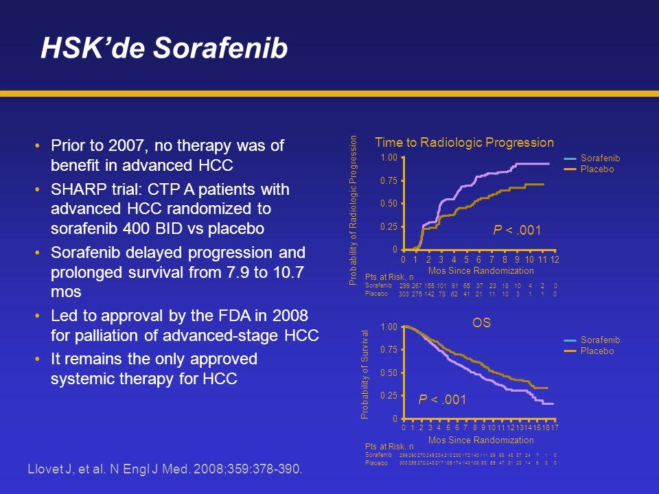 HSK'de Sorafenib Prior to 2007, no therapy was of benefit in advanced HCC SHARP trial: CTP A patients with advanced HCC randomized to sorafenib 400 BI