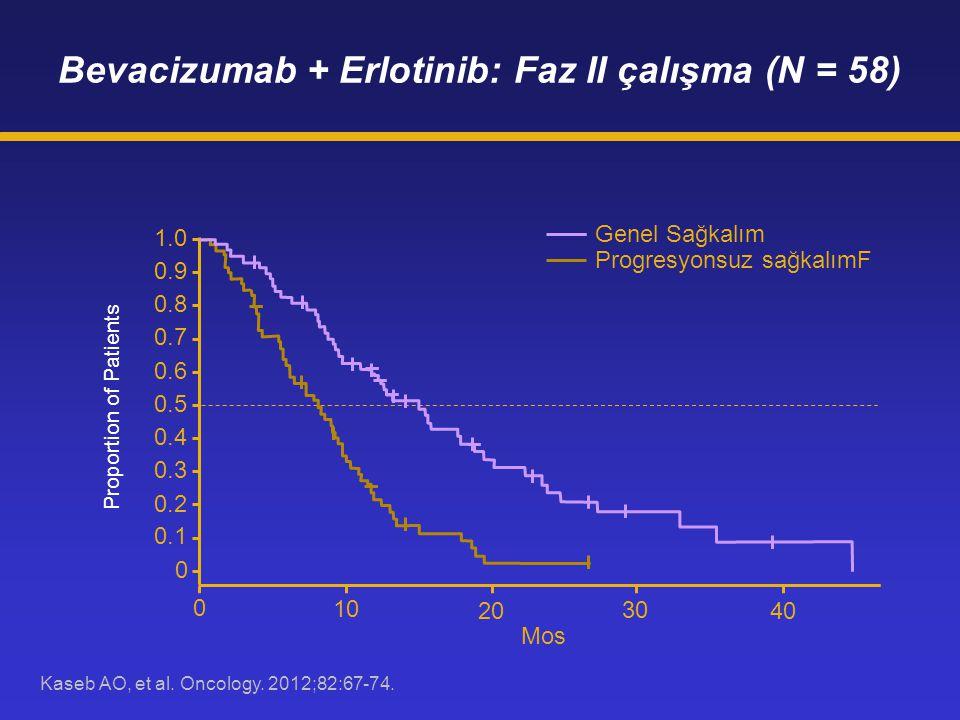 Kaseb AO, et al. Oncology. 2012;82:67-74. Bevacizumab + Erlotinib: Faz II çalışma (N = 58) 1.0 0.9 0.8 0.7 0.6 0.5 0.4 0.3 0.2 0.1 0 0 10 20 30 40 Mos