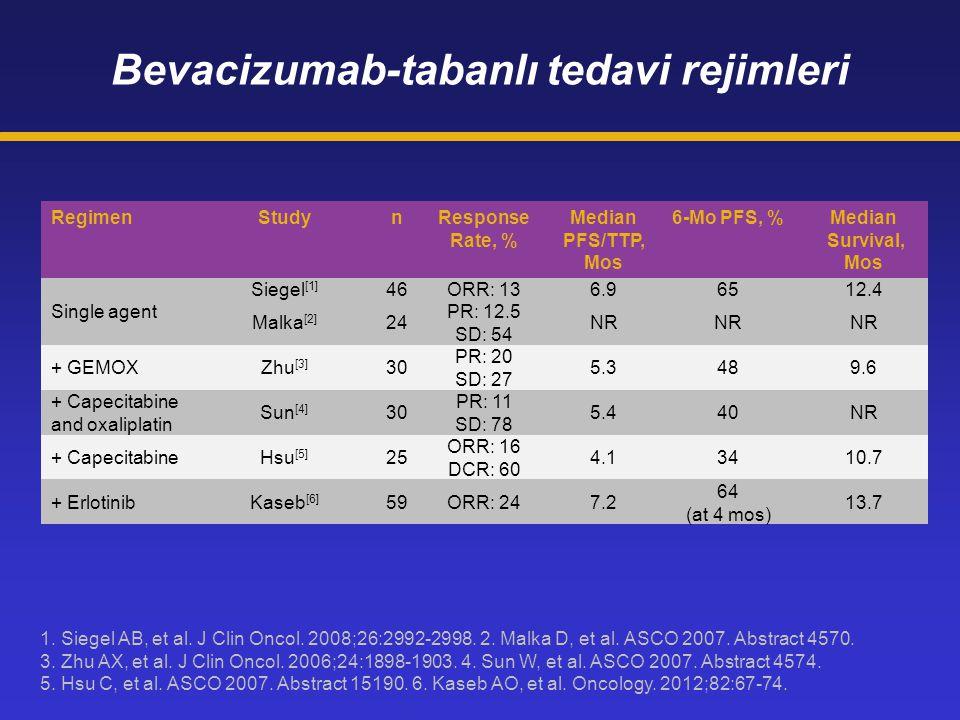 RegimenStudynResponse Rate, % Median PFS/TTP, Mos 6-Mo PFS, %Median Survival, Mos Single agent Siegel [1] 46ORR: 136.96512.4 Malka [2] 24 PR: 12.5 SD: 54 NR + GEMOXZhu [3] 30 PR: 20 SD: 27 5.3489.6 + Capecitabine and oxaliplatin Sun [4] 30 PR: 11 SD: 78 5.440NR + CapecitabineHsu [5] 25 ORR: 16 DCR: 60 4.13410.7 + ErlotinibKaseb [6] 59ORR: 247.2 64 (at 4 mos) 13.7 Bevacizumab-tabanlı tedavi rejimleri 1.