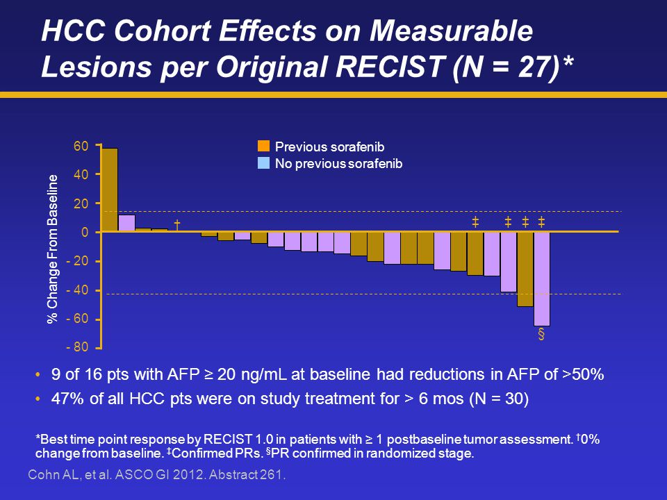 HCC Cohort Effects on Measurable Lesions per Original RECIST (N = 27)* 9 of 16 pts with AFP ≥ 20 ng/mL at baseline had reductions in AFP of >50% 47% of all HCC pts were on study treatment for > 6 mos (N = 30) 0 20 40 60 - 60 - 40 - 20 - 80 % Change From Baseline § ‡‡‡‡ Previous sorafenib No previous sorafenib † *Best time point response by RECIST 1.0 in patients with ≥ 1 postbaseline tumor assessment.