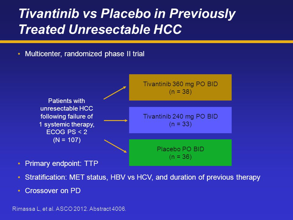 Tivantinib vs Placebo in Previously Treated Unresectable HCC Multicenter, randomized phase II trial Primary endpoint: TTP Stratification: MET status, HBV vs HCV, and duration of previous therapy Crossover on PD Rimassa L, et al.