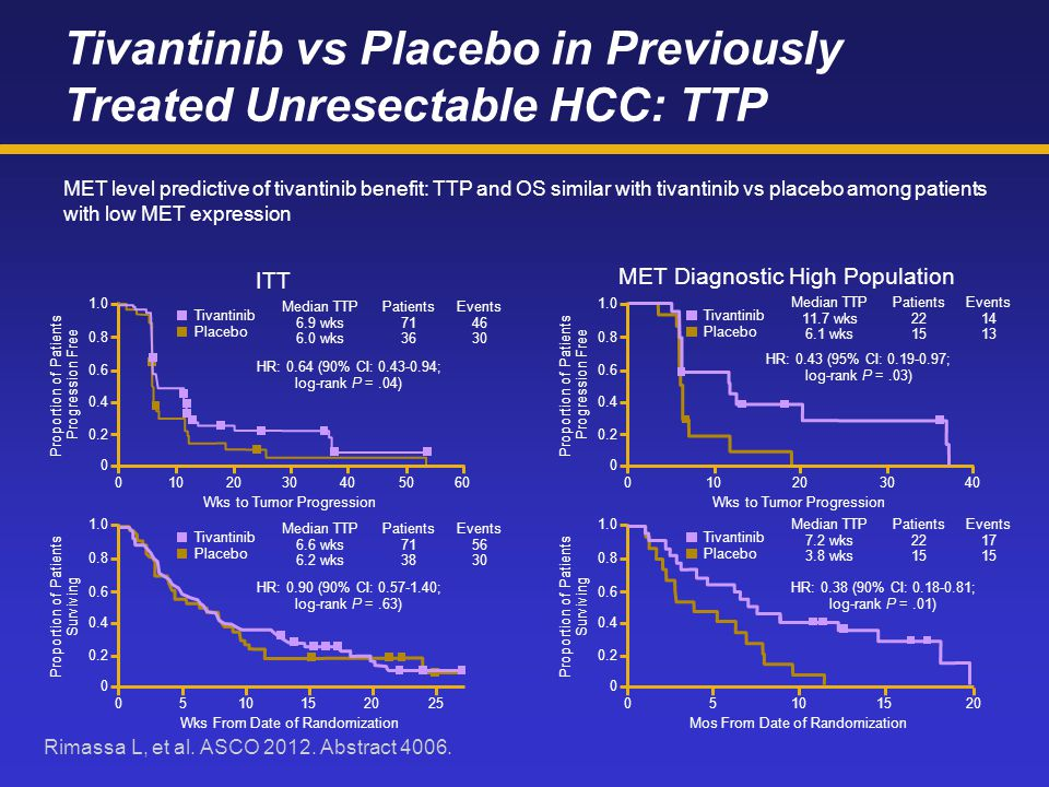 Tivantinib vs Placebo in Previously Treated Unresectable HCC: TTP MET level predictive of tivantinib benefit: TTP and OS similar with tivantinib vs placebo among patients with low MET expression ITT Rimassa L, et al.