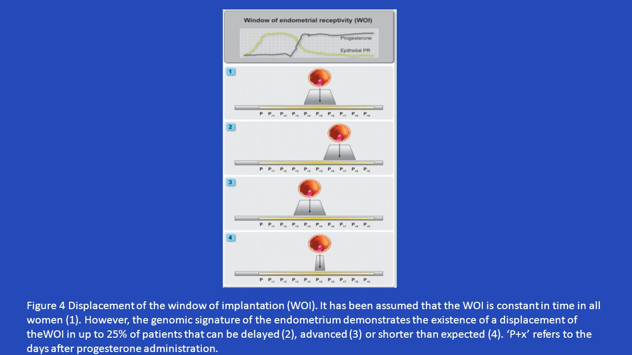 Endometrial reseptivite ART uygulamalarında kara kutu ART uygulamalarında en iyi gebelik oranları %60-70 Gardner et al., 2004; Yang et al., 2012
