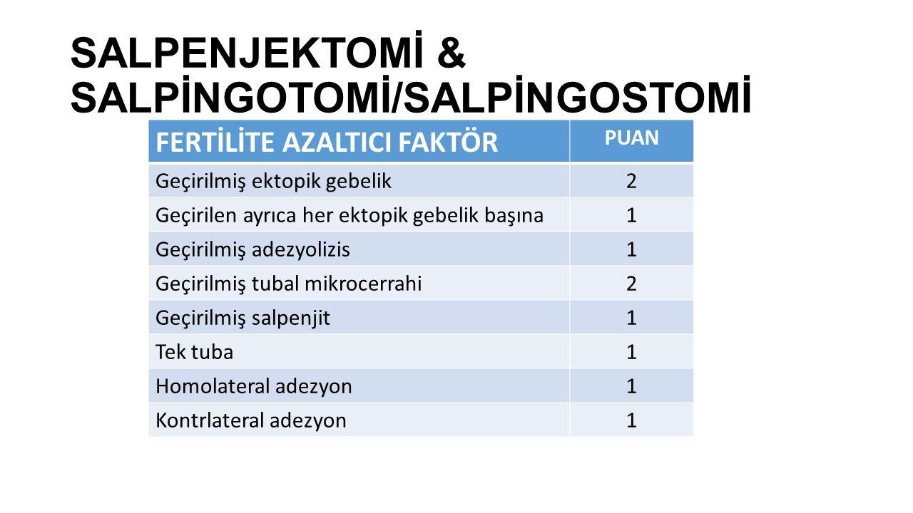 SALPENJEKTOMİ & SALPİNGOTOMİ/SALPİNGOSTOMİ FERTİLİTE AZALTICI FAKTÖR PUAN Geçirilmiş ektopik gebelik2 Geçirilen ayrıca her ektopik gebelik başına1 Geç