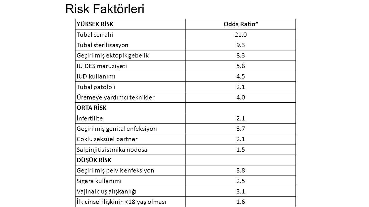 Risk Faktörleri YÜKSEK RİSKOdds Ratio a Tubal cerrahi21.0 Tubal sterilizasyon9.3 Geçirilmiş ektopik gebelik8.3 IU DES maruziyeti5.6 IUD kullanımı4.5 T