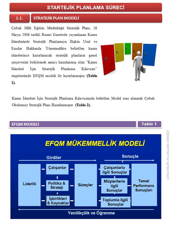 STARTEJİK PLANLAMA SÜRECİ (Tablo 1).