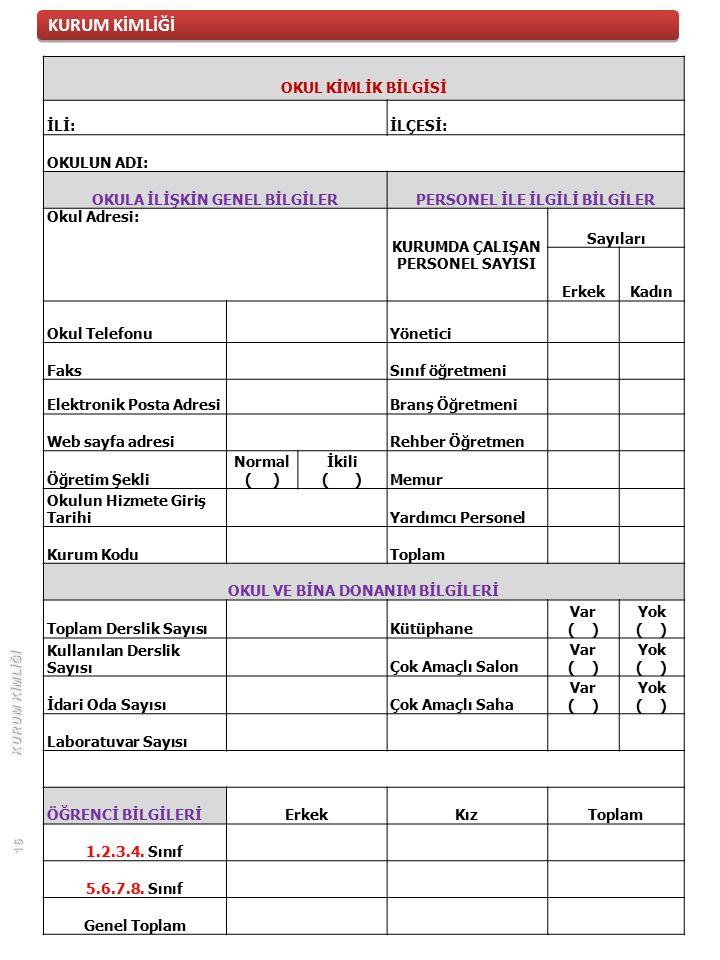 KURUM KİMLİĞİ OKUL KİMLİK BİLGİSİ İLİ:İLÇESİ: OKULUN ADI: OKULA İLİŞKİN GENEL BİLGİLERPERSONEL İLE İLGİLİ BİLGİLER Okul Adresi: KURUMDA ÇALIŞAN PERSONEL SAYISI Sayıları ErkekKadın Okul Telefonu Yönetici Faks Sınıf öğretmeni Elektronik Posta Adresi Branş Öğretmeni Web sayfa adresi Rehber Öğretmen Öğretim Şekli Normal ( ) İkili ( )Memur Okulun Hizmete Giriş Tarihi Yardımcı Personel Kurum Kodu Toplam OKUL VE BİNA DONANIM BİLGİLERİ Toplam Derslik Sayısı Kütüphane Var ( ) Yok ( ) Kullanılan Derslik Sayısı Çok Amaçlı Salon Var ( ) Yok ( ) İdari Oda Sayısı Çok Amaçlı Saha Var ( ) Yok ( ) Laboratuvar Sayısı ÖĞRENCİ BİLGİLERİErkekKızToplam 1.2.3.4.