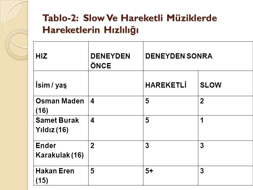 Tablo-2: Slow Ve Hareketli Müziklerde Hareketlerin Hızlılı ğ ı Tablo-2: Slow Ve Hareketli Müziklerde Hareketlerin Hızlılı ğ ı HIZ DENEYDEN ÖNCE DENEYDEN SONRA İsim / yaşHAREKETLİSLOW Osman Maden (16) 452 Samet Burak Yıldız (16) 451 Ender Karakulak (16) 233 Hakan Eren (15) 55+3