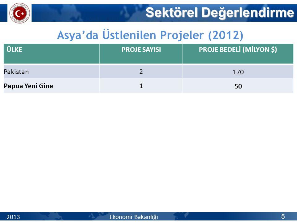 Sektörel Değerlendirme 5 2013 Ekonomi Bakanlığı Asya'da Üstlenilen Projeler (2012) ÜLKEPROJE SAYISIPROJE BEDELİ (MİLYON $) Pakistan2170 Papua Yeni Gin