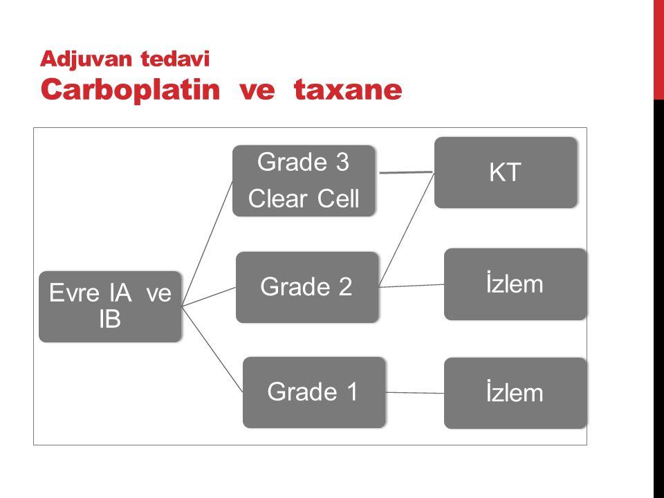 Adjuvan tedavi Carboplatin ve taxane Evre IA ve IB Grade 2İzlemKTGrade 1İzlem Grade 3 Clear Cell