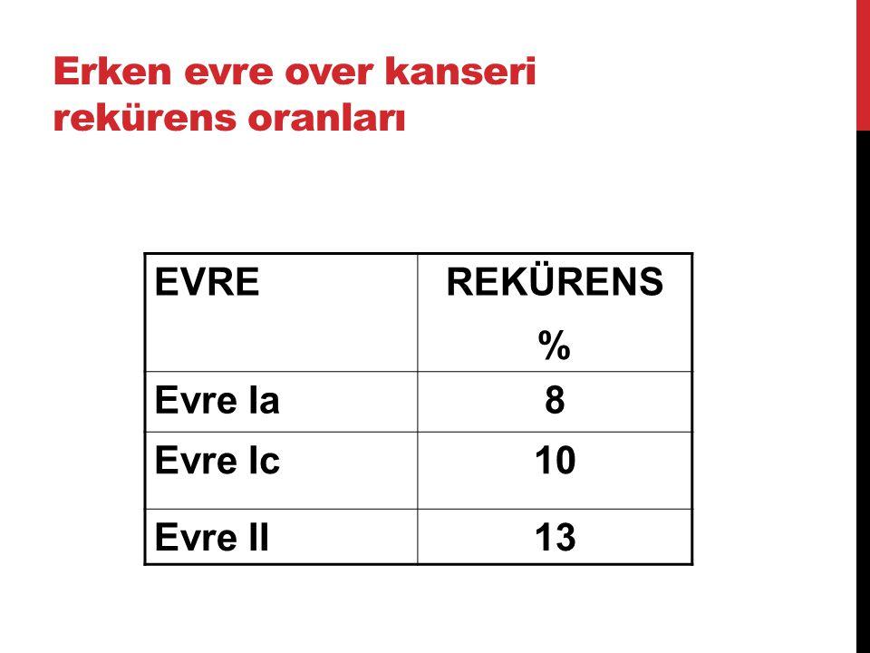 Erken evre over kanseri rekürens oranları EVREREKÜRENS % Evre Ia8 Evre Ic10 Evre II13