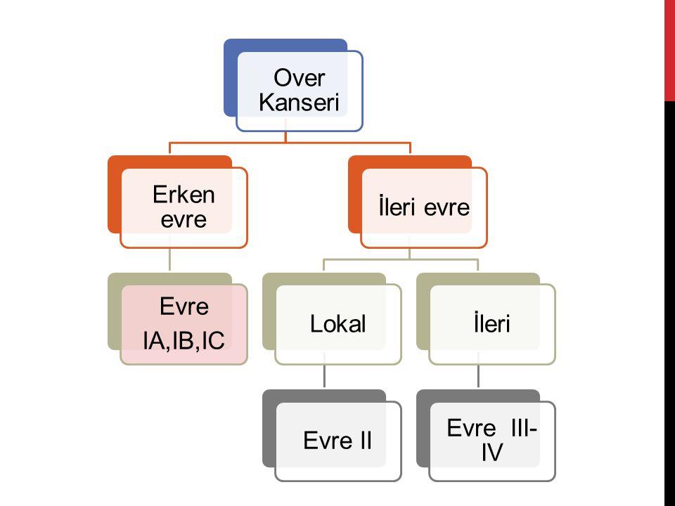 Over Kanseri Erken evre Evre IA,IB,IC İleri evreLokalEvre IIİleri Evre III- IV