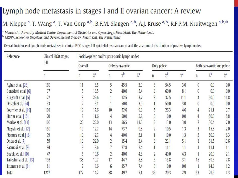 The majority of ovarian cancer patients will re- lapse within five years requiring salvage chemother- apy.