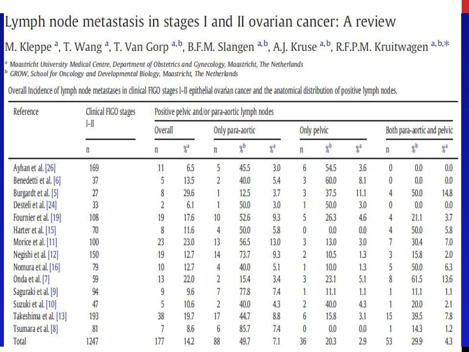 Erken evre over kanseri LND gerekli mi? Klinik olarak şüpheli olmayan lenf nodlarında da tutulum olma olasılığı vardır. Subklinik LN metastaz oranı %1