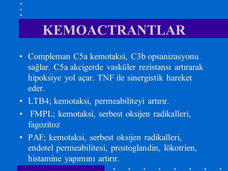 KEMOACTRANTLAR Compleman C5a kemotaksi, C3b opsanizasyonu sağlar. C5a akcigerde vasküler rezistansı artırarak hipoksiye yol açar. TNF ile sinergistik